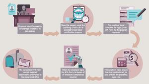 HR Flowcharts Solution | ConceptDraw