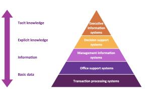 Pyramid Diagrams Solution | ConceptDraw