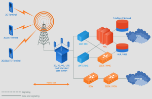 [WRG4671] Block Diagram Of 4g Mobile Communication