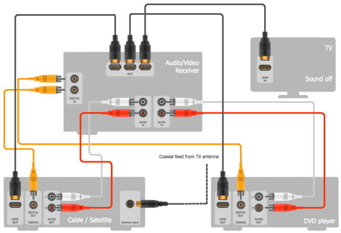 home theater wiring diagrams for satellite  bege wiring diagram