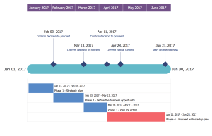 Timeline Diagrams Solution | ConceptDraw
