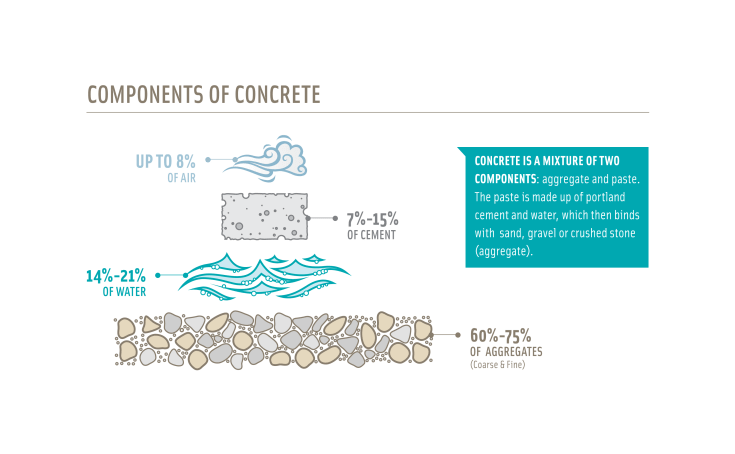 what is concrete used for