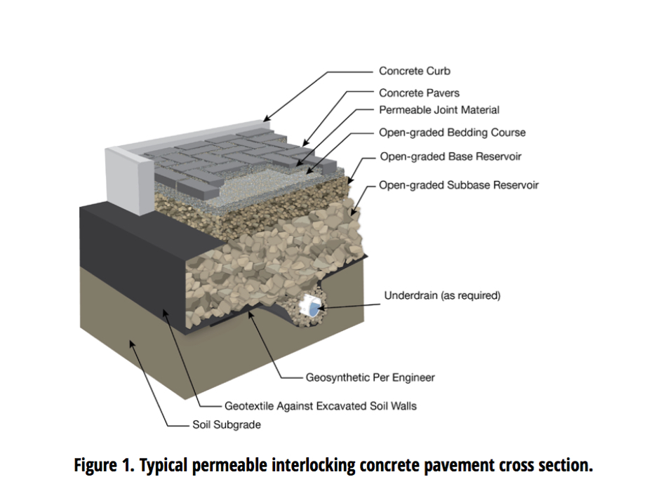 "FHWA Tech Brief: ""Permeable Interlocking Concrete Pavement"