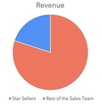 Revenue Pie-Chart for Sales Team
