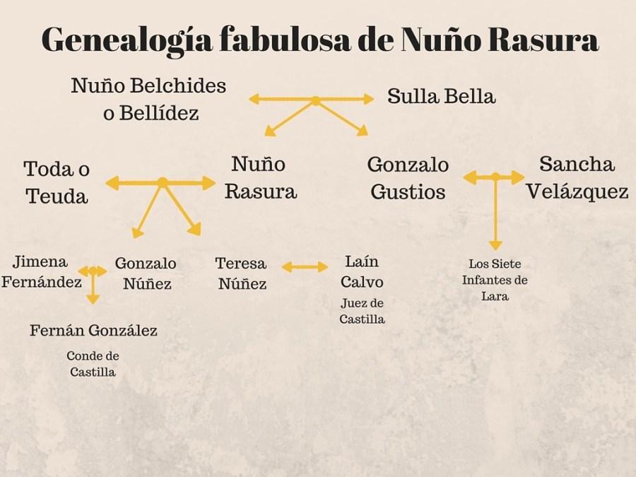 Genealogía de Nuño Rasura
