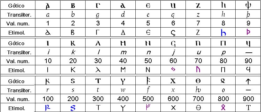 Alfabeto ulfilano