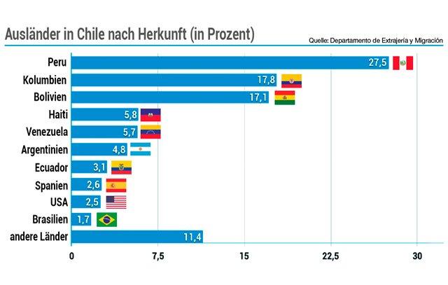 Die Ausländer in Chile nach ihrem Herkunftsland