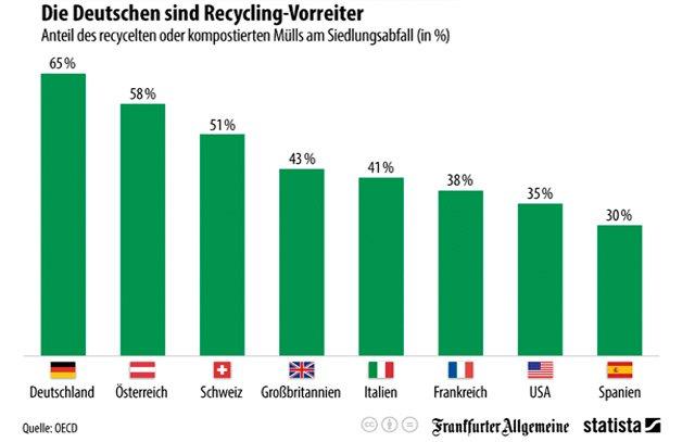 Laut Daten der OECD ist Deutschland Vorreiter im Recycling. Rund 65 Prozent der Siedlungsabfälle werden hierzulande wiederverwertet. Auch Österreich kommt auf gute 58 Prozent, die Schweiz erreicht 51 Prozent. Frankreich und die USA hinken mit 38 Prozent beziehungsweise 35 Prozent noch deutlich hinterher.