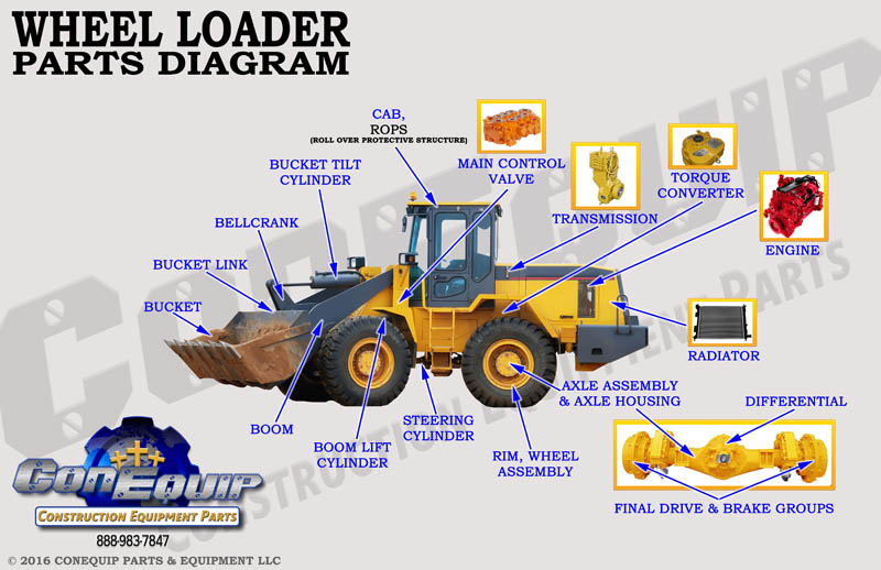 wheel loader part diagram_1?resize\=665%2C431 diagrams 665378 john deere lt190 wiring diagram john deere new lt190 wiring diagram at soozxer.org