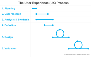 The user experience or UX process by Abhay Rautela of Cone Trees- User research and design