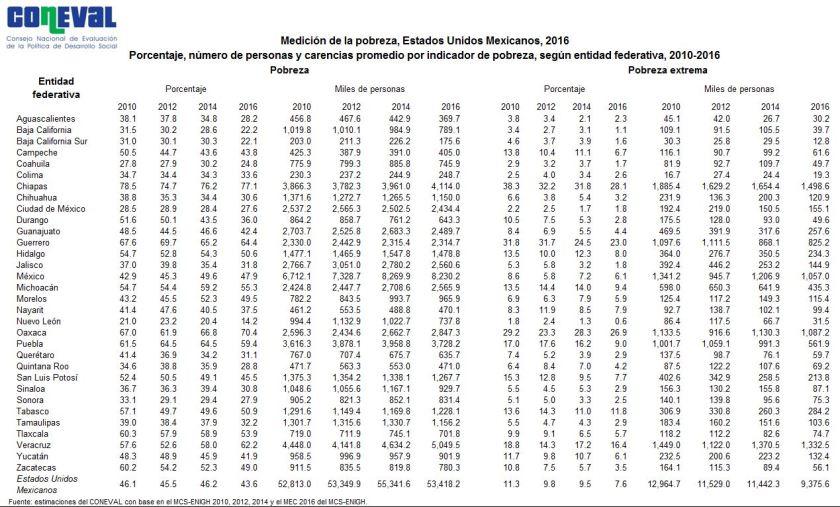 Pobreza por entidad federativa según CONEVAL.