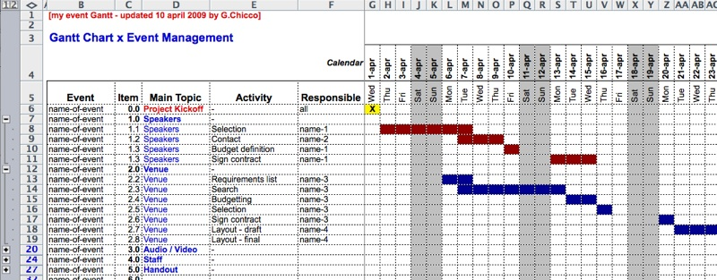 Gantt Chart Sample Conference Basics