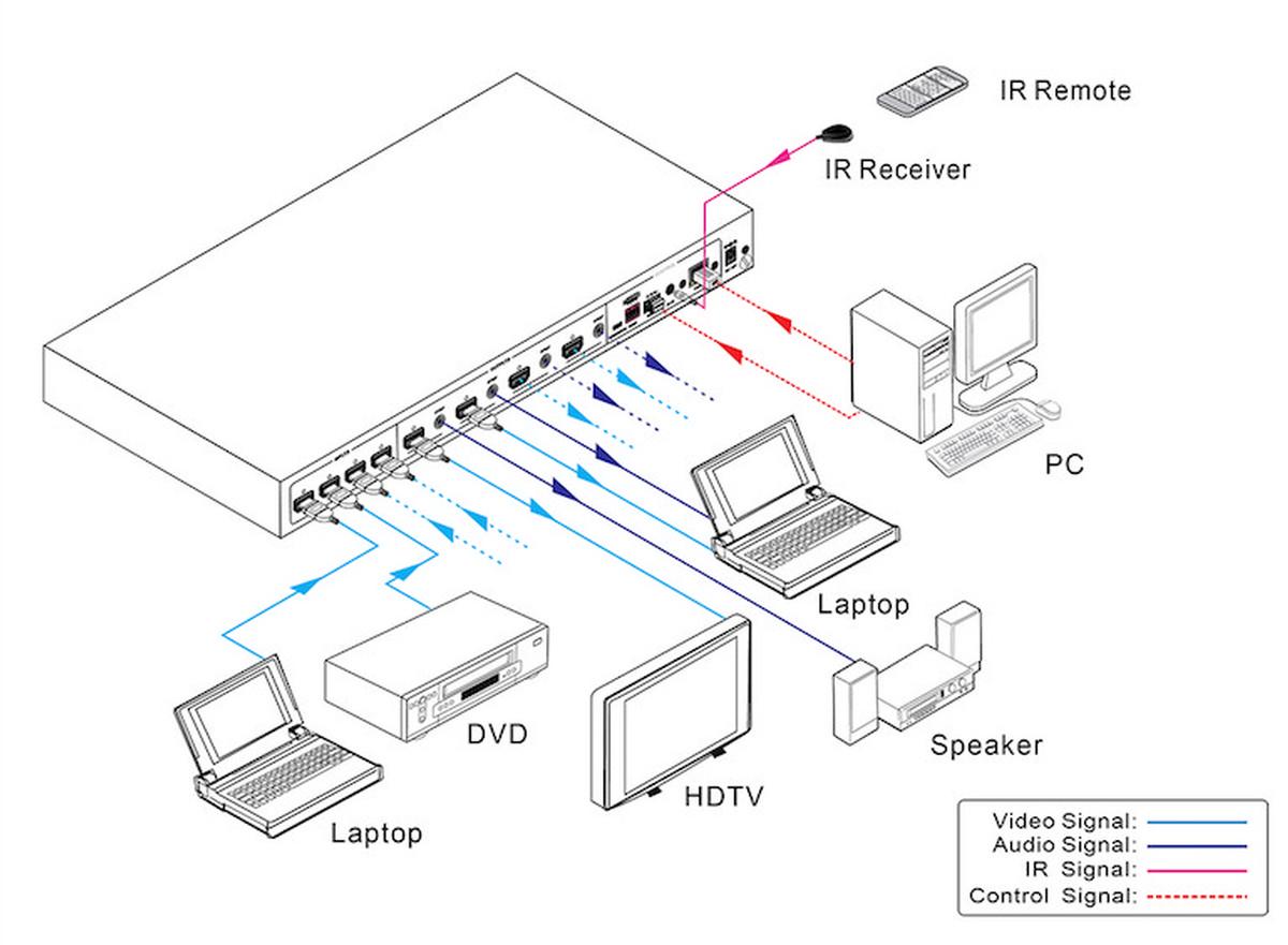 Kanexpro Hdmx44 4k 4x4 Hdmi 4k Matrix Switcher With Hdcp 2