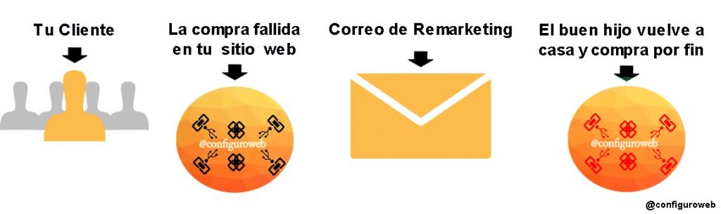 ciclo de remarketing por correo