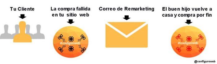 ciclo de remarketing por correo