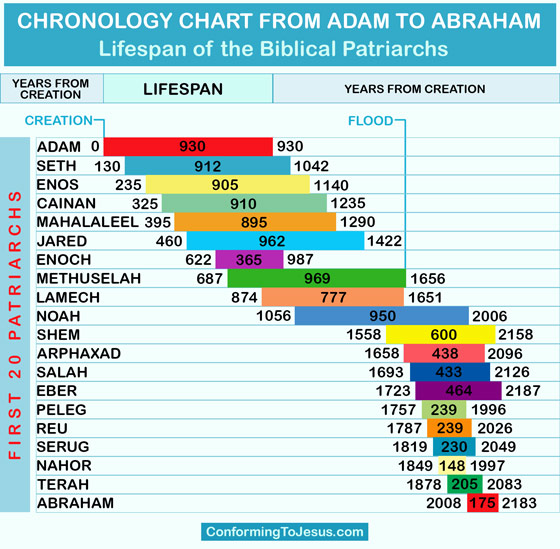 Bible Teachings - This Timeline Chart of the generations of the faithful to God from Adam to Abraham shows the chronology of the first 20 generations of the Patriarchs of the Bible. The Lifespan of the Biblical Patriarchs before the flood was considerably longer than that of those after the flood - ConformingToJesus.com