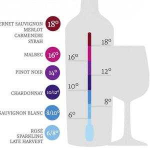 Dica do Bob – A temperatura ideal para degustar seu vinho preferido