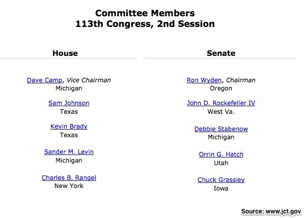 Current Joint Committee on Taxation Members