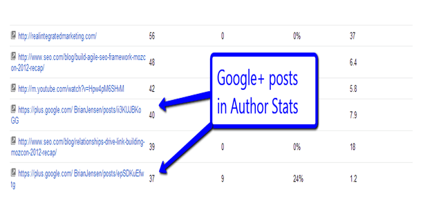 Google Plus Posts in Author Stats