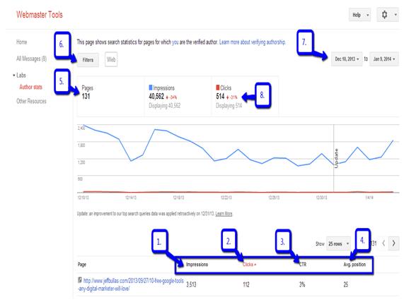 Google Author Stats Dashboard