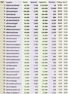Top 30 tuiteros