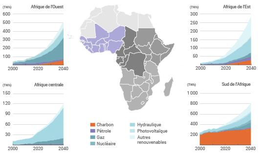 Production d'électricité par zone d'Afrique
