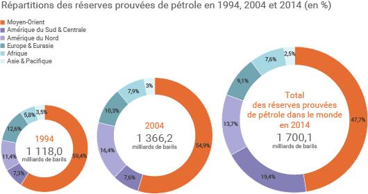 Répartition des réserves de pétrole dans le monde
