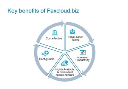 Faxcloud features