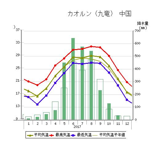 香港の気温と降水料