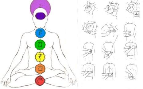 indicazioni dei chakra bloccati