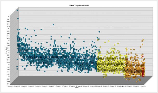 Grafico magnitudo-tempo dell'andamento della sequenza dal 24 al 31 agosto. I colori, come nella mappa, rappresentano gli eventi dell'ultima ora, ultime 24 ore, ultimi 3 giorni e dal 24 agosto.