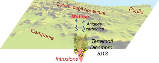 Immagine 1 -I terremoti della sequenza sismica del Sannio-Matese del 2013-2014 rivelano la presenza di magma in profondità che può essere rilasciato episodicamente dando luogo a terremoti.