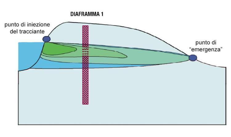 Immagine esplicativa situazione riscontrata nel sito 1 (a valle)