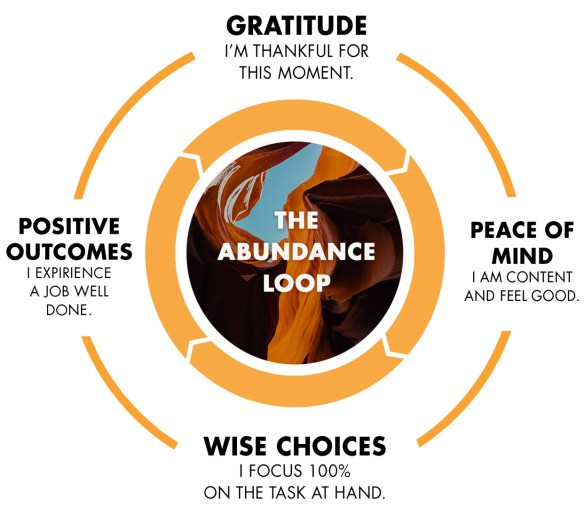 abundance-loop-graphic-gratitude-2