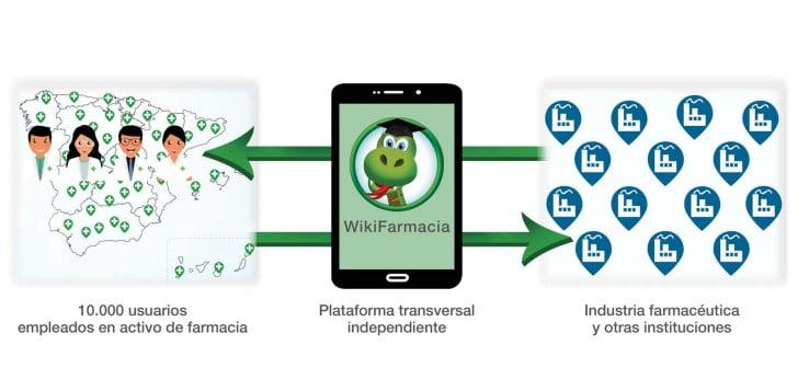 WikiFarmacia