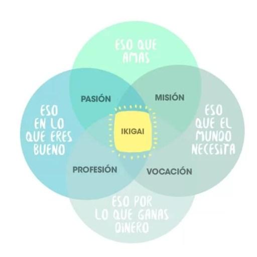 Ikigai, claves para encontrar tu propósito de vida