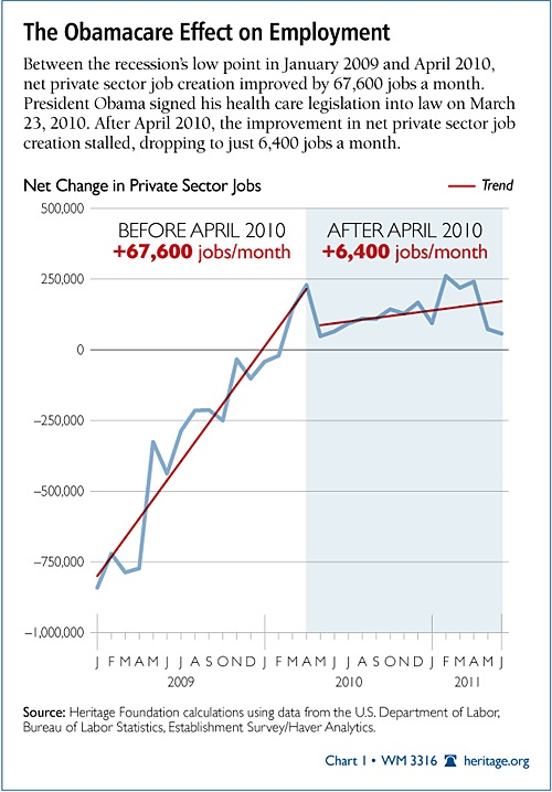 Obamacare Effect Chart