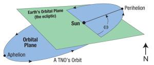 Trans-Neptunian objects often share a common orbital element