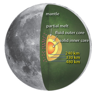 The month changed at the same time the moon gained this solid and fluid core.