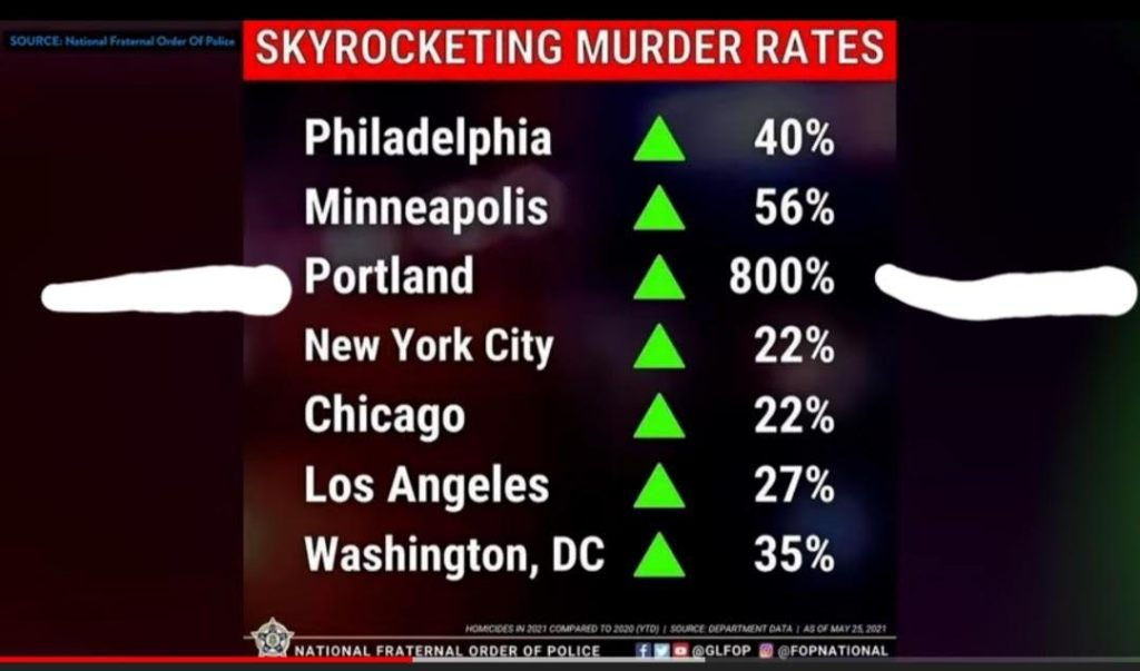 Patrisse Cullors ignores murder statistics like these because they negate her narrative