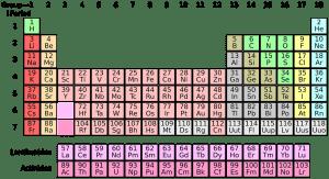 periodic-system-1059755_1280