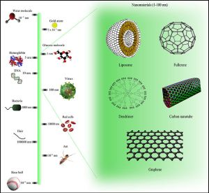 NANO-Comparison_of_nanomaterials_sizes