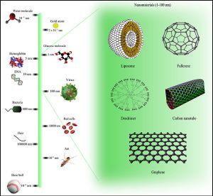 NANO-Comparison_of_nanomaterials_sizes