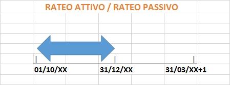 rateo-passivo-attivo-grafico