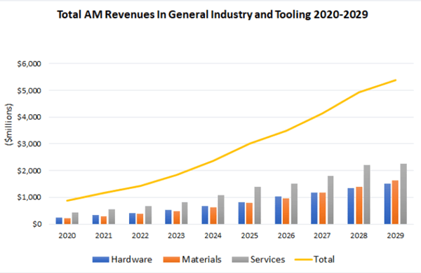 AM Revenue forecase tooling-pr