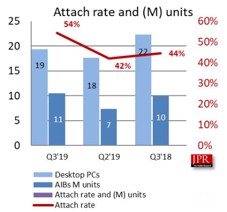 JPR Attach rates GPU 4Q19