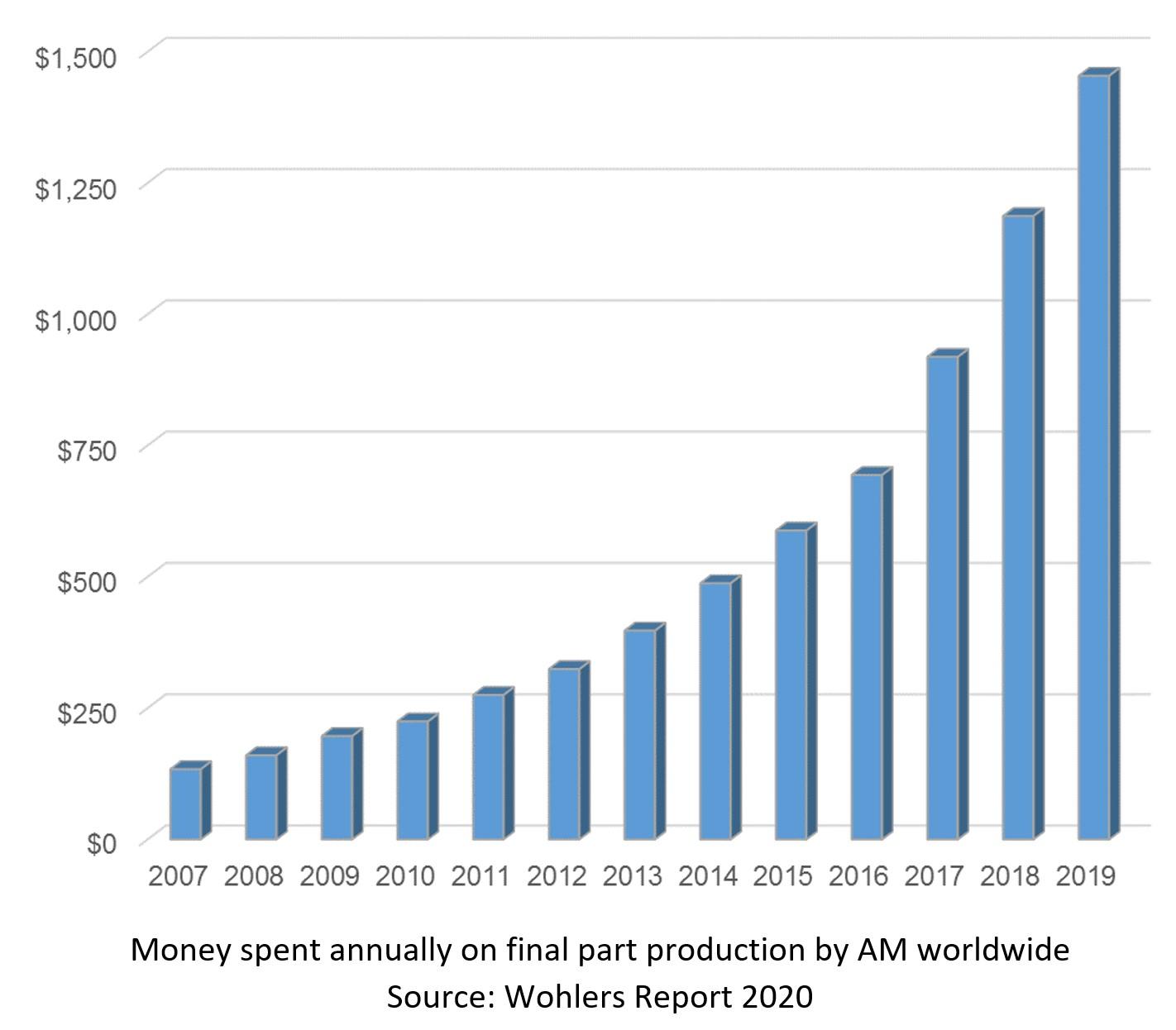 wohlers bar chart pr82-chart-money-spent_lg