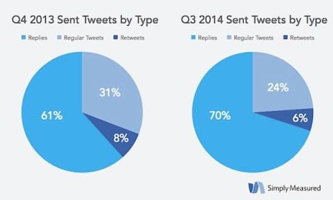 social media marketing_simply measure report4