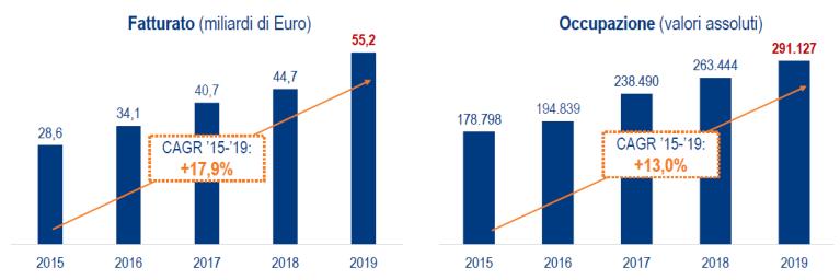 Il Ruolo e il Contributo dell'E-commerce e del Digital Retail alla Crescita e alla Trasformazione Digitale