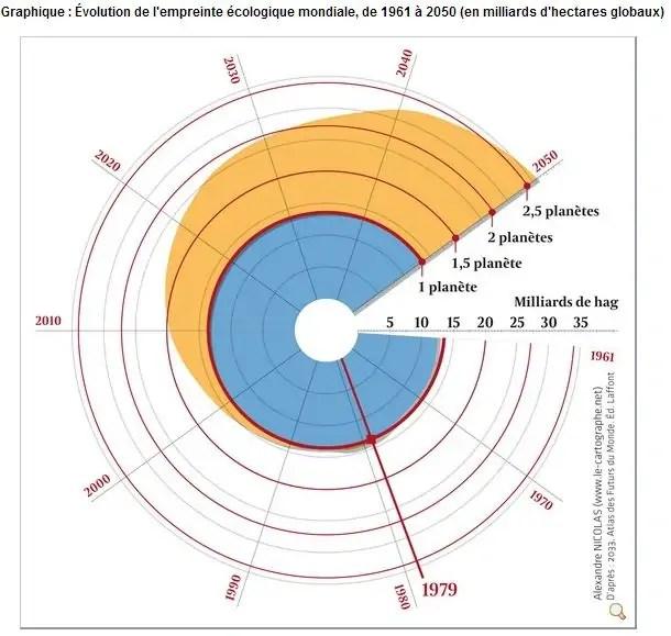 empreinte-ecologique-1961-2050